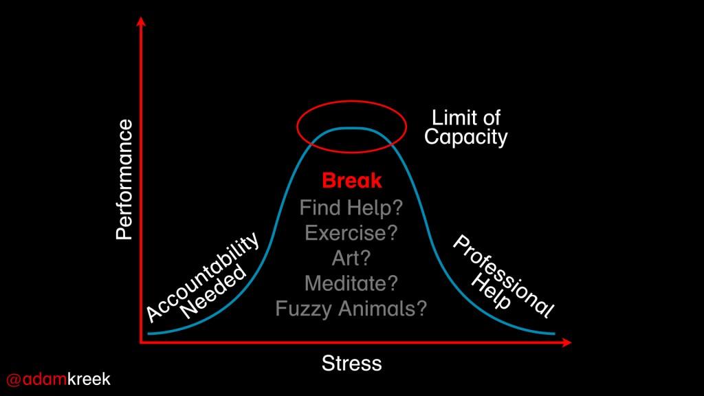 Stress Curve.002