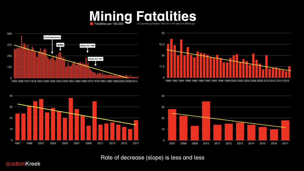 Mining fatalities from 1900-2016