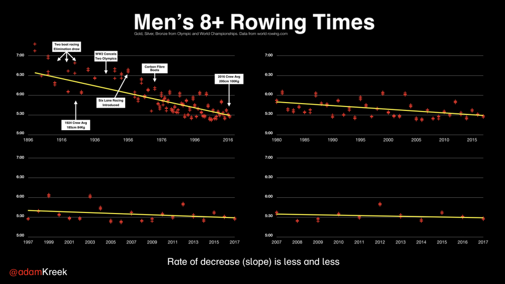 Men's eight man rowing times from 1900 to present. Improvements are smaller and require more effort over time.