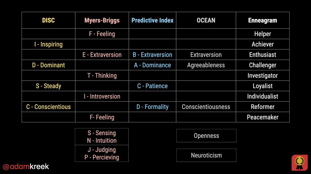 intersection of personality indexes for workplace behavior introvert extravert task people four humors DISC enneagram myers-briggs predictive indexing OCEAN Big Five