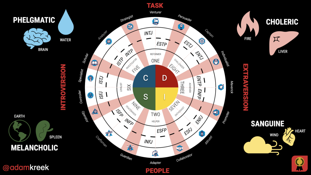 intersection of personality indexes for workplace behavior introvert extravert task people four humors DISC enneagram myers-briggs predictive indexing